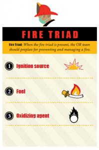 Fire triad