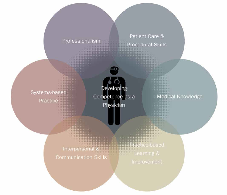 ACGME has identified 6 core competencies for all physicians and measures accomplishment through outcomes-based tracking of milestones that gauge resident performance.