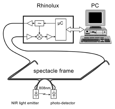 optical rhinometry graph