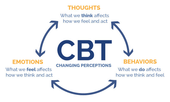 image from What is CBT?