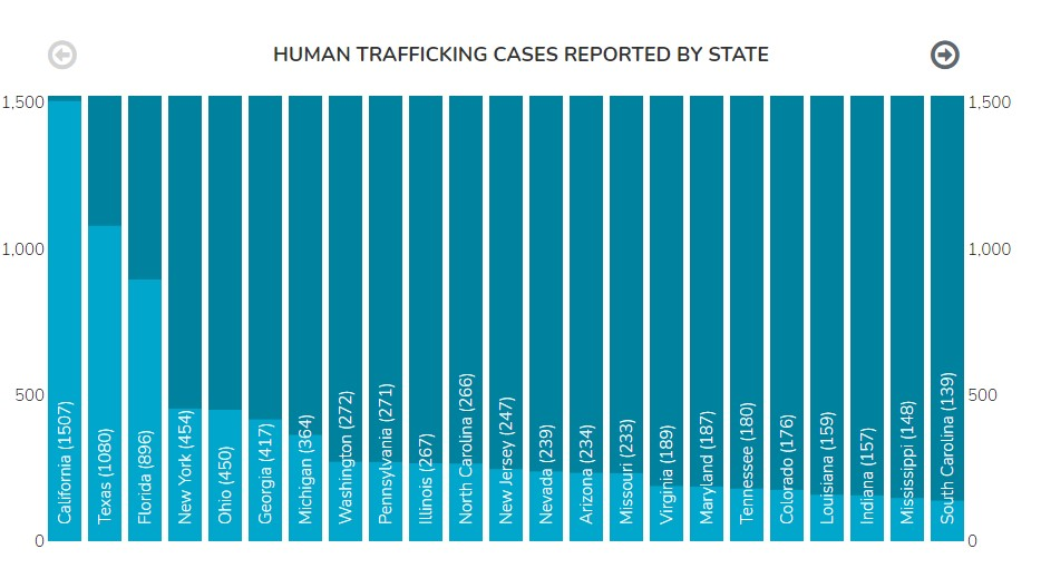 image from Human Trafficking…What is it, Who does it Affect, Where is it Happening